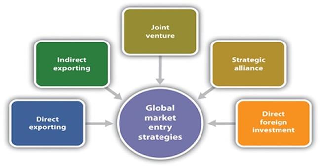 Foreign market penetration